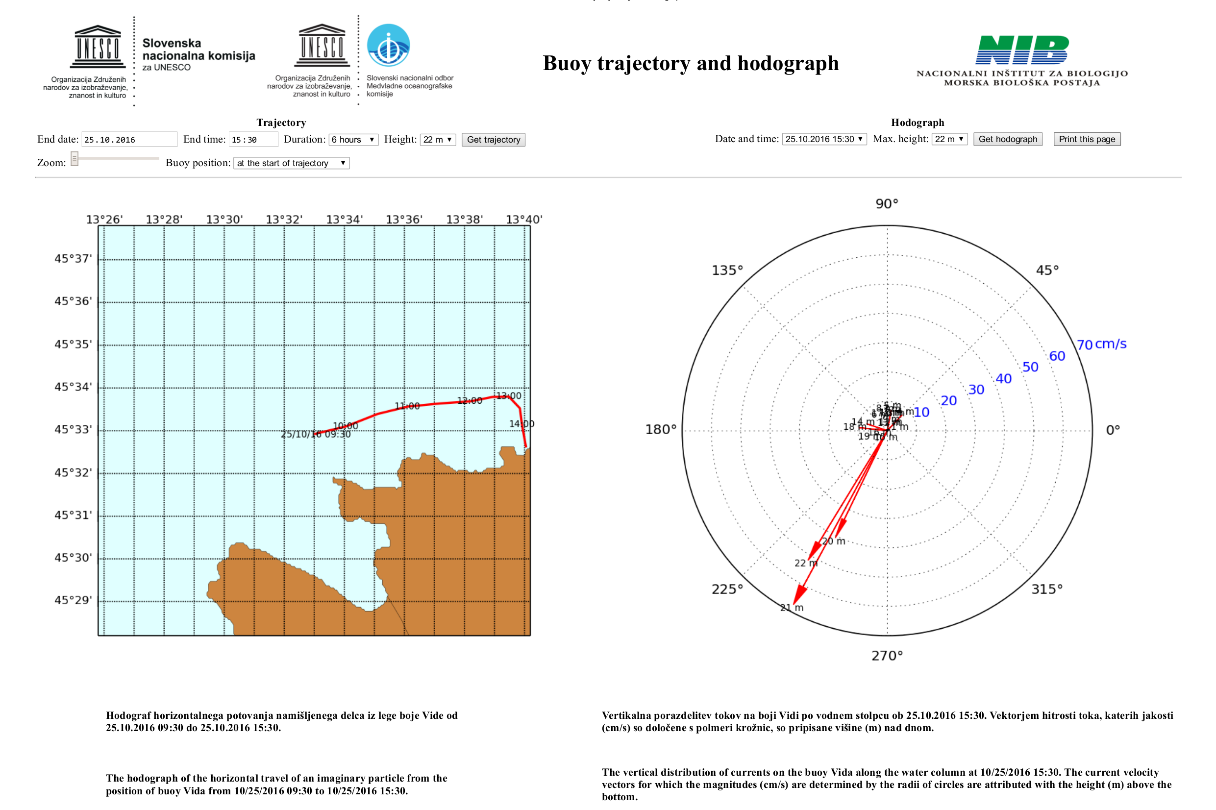 Buoy trajectory and hodograph